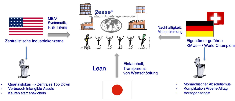 Das 2ease nutzt die Stärken dreier Unternehmenskulturen und gleicht deren Schwächen systematisch aus.  Bewährtes kann zu einem Unternehmensbetriebssystem für das globale Umfeld 21.Jahrhundert kombiniert werden.