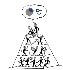 """Eine """"Mehr Wert"""" Unternehmemskultur steht für transparenten, geordneten, kooperativen Betriebsalltag. Alle sind bereit und fähig auch Spitzen sowie Überraschendes sicher zu bewältigen."""