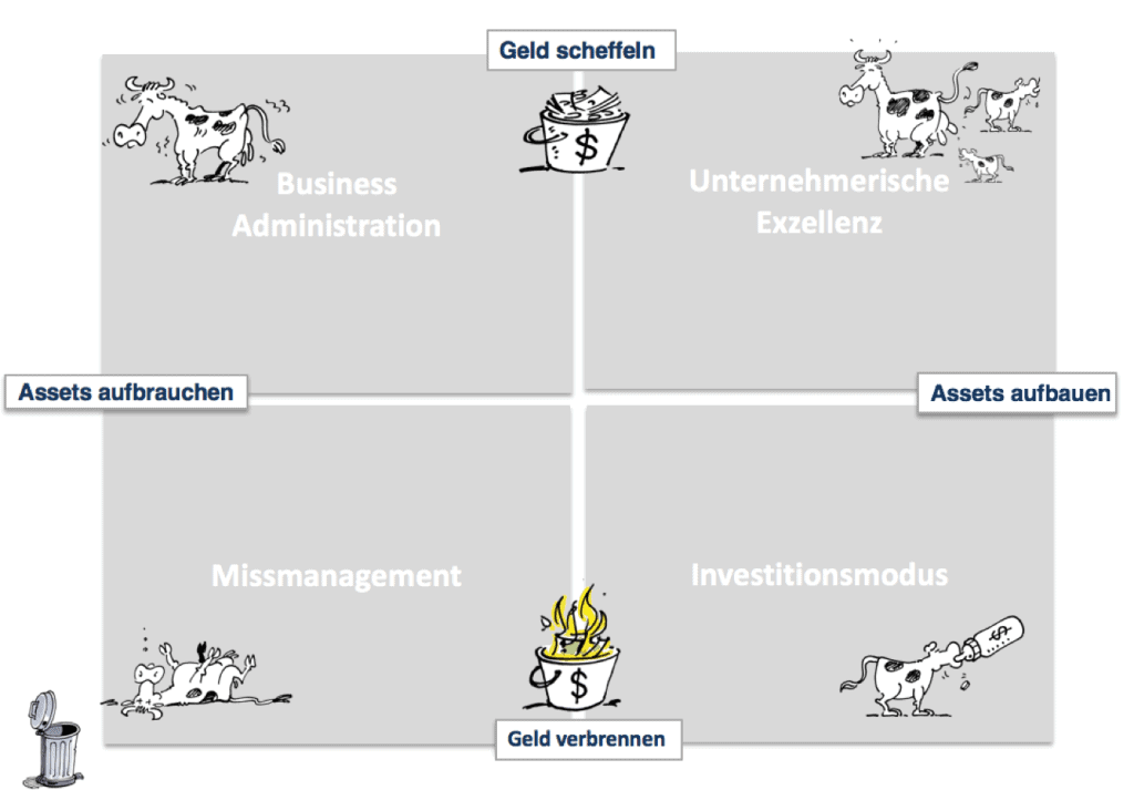 Unternehmensnavigations-Matrix: Der Übergang von der eindimensionalen Profitorientierung auf die zweidimensionale Wertorientierung. Unternehmerischer Erfolg und Leistung müssen auch die sogenannten Intangible Assets mit berücksichtigen z.B. Kundenbasis, Produktportfolio, Marktposition, Schnelligkeit, Flexibilität, Reputation, Bekanntheit etc.