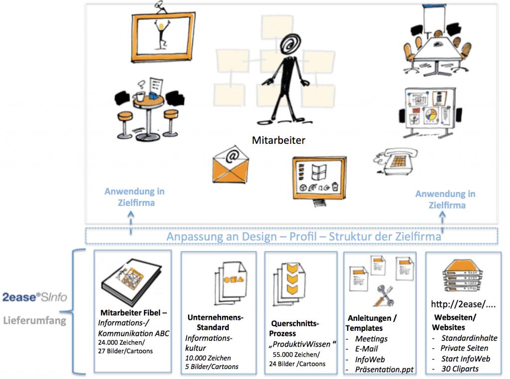 Bild 2ease Medien und Informationsinfrastruktur