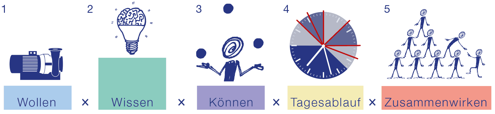 Produktivität Faktoren Bild
