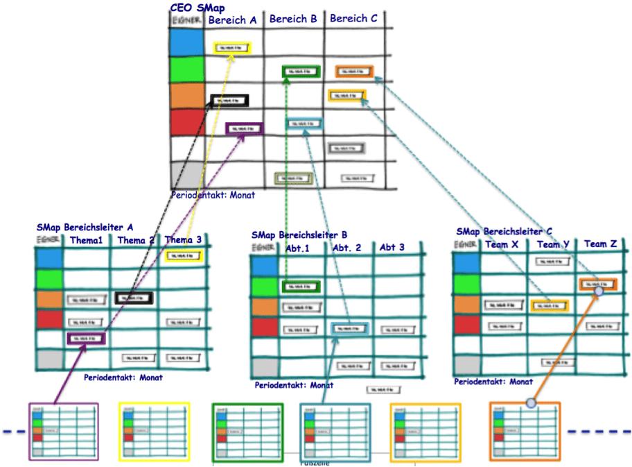 Bild: Eine Möglichkeit kompletter Transparenz: Jedes Projekt wird mit einer SMap geführt. Alle Projekte einer Organisationseinheit sind auf einer Bereichs-SMap abgebildet. Die oberste Führung bildet ein Schlüsselprojekt einer Geschäftsleitungs-/CEO-SMap ab.