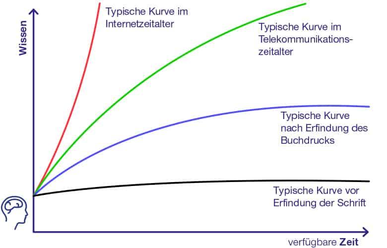 wissens_kurve grafik im Wissensmanagement