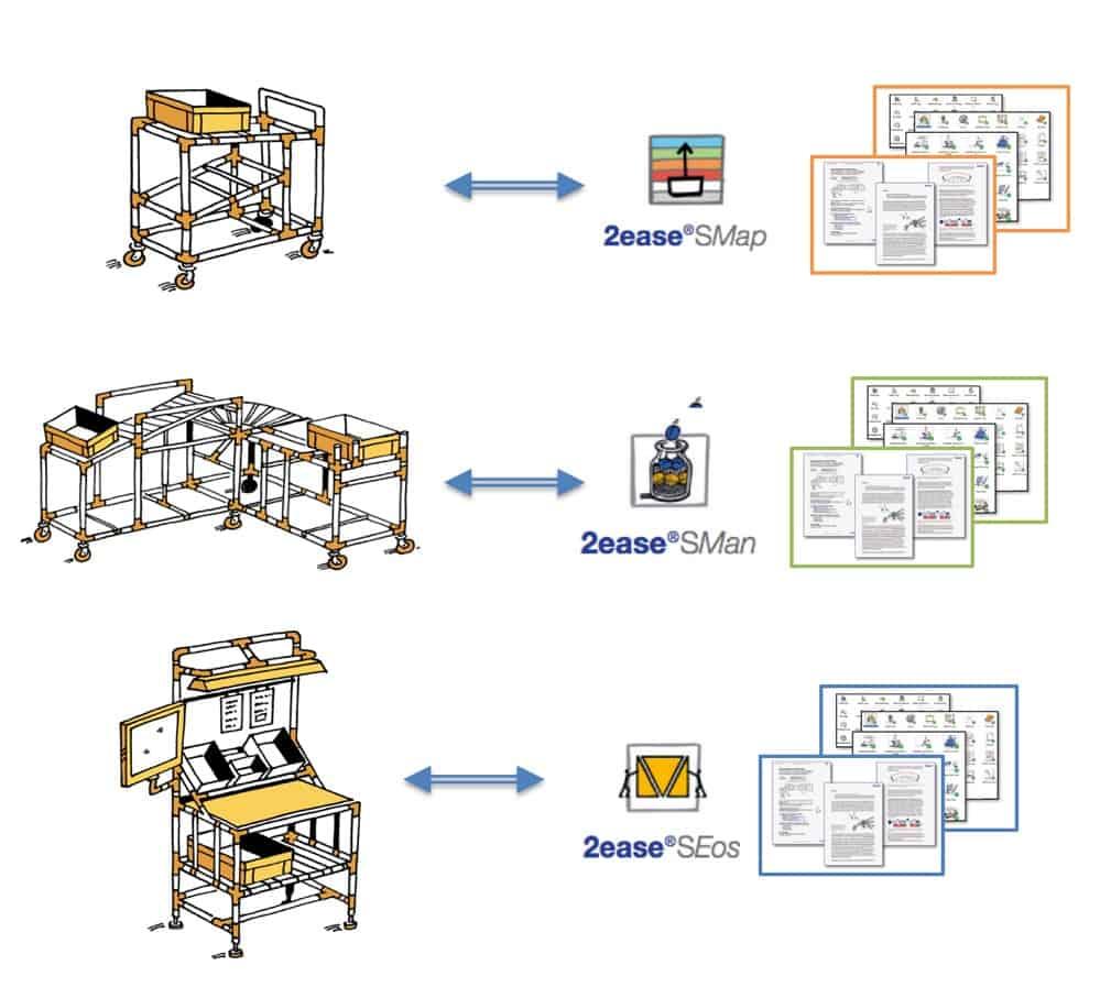 Lean Methoden Analogie Lean Vorrichtungen mit 2ease Verfahren