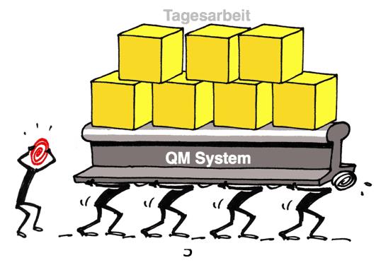 ISO 9001 QM System als Last