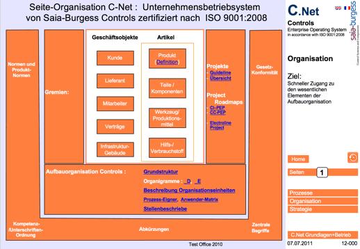 Saia ISO 9001 QM System Organisation