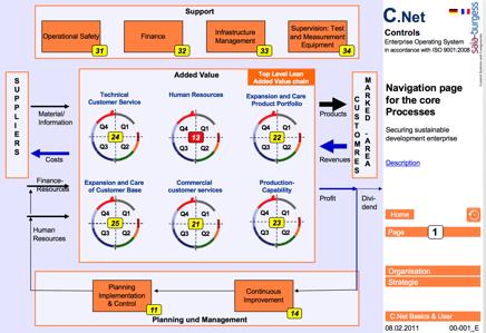 Saia Prozessbilde ISO 9001 QM System Unternehmensmanagment System