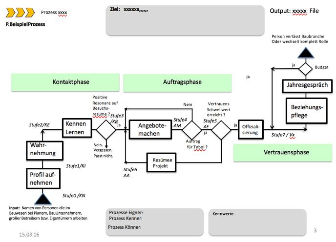 SEOS Beispielprozess ISO 9001 Unternehmensmanagement System