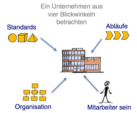 SEOS Blickwinkel auf Unternehmen