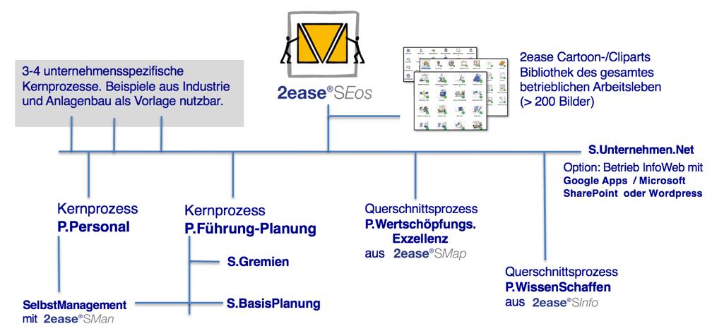 SEOS-Bestandteil-ISO-9001-Lueckenfueller
