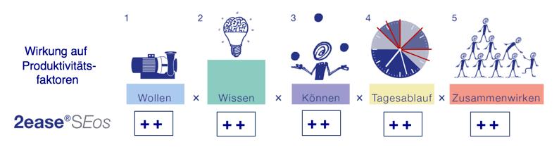 ISO-9001-System-Produktivitaet