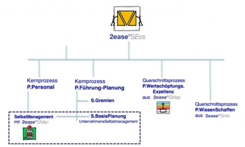 Das Unternehmensbetriebssystem 2ease SEOS (Enterprise Operation System) kombiniert Selbstmanagement der Mitarbeiter mit Selbstmanagement der Organisationseinheiten. In Kombination unschlagbar.