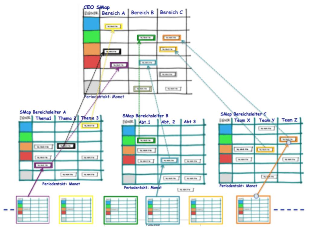 Projekt Hierarchie Smap Vertriebsleiter