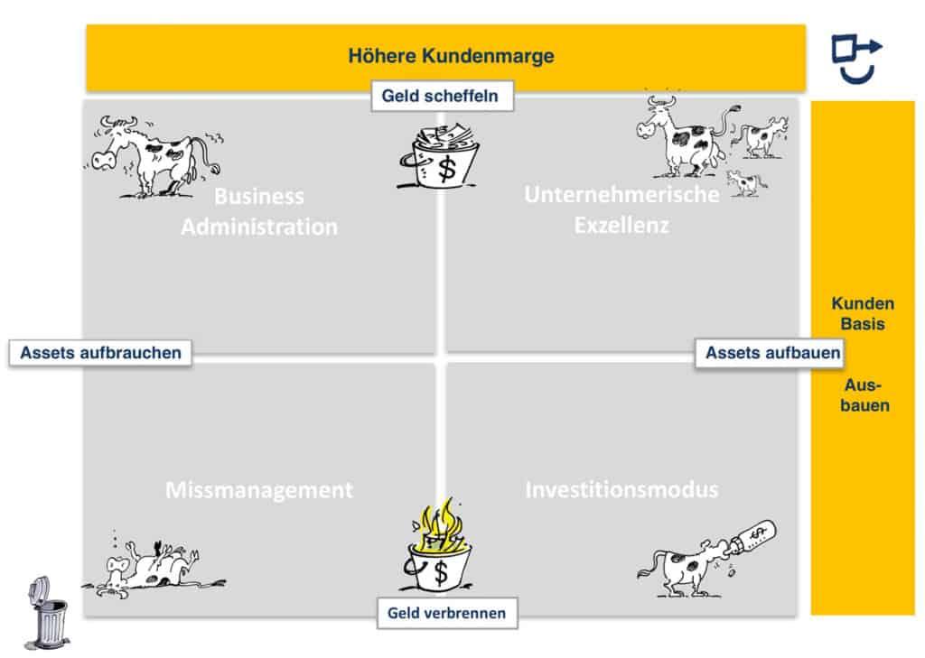 Unternehmensnavigations Matrix Vertrieb