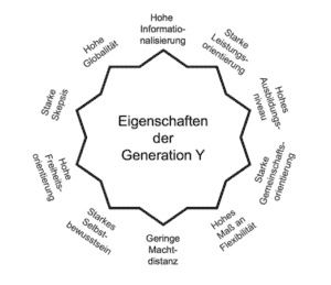 Eigenschaften Generation Y