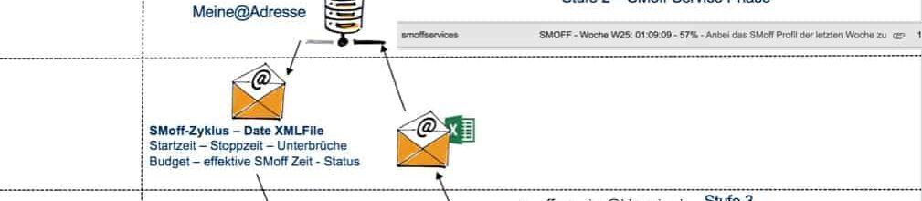 Update 1-8-2016 Selbstmanagement mit SMoff App