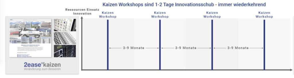 Unternehmenskultur verändern über Kaizen Workshops