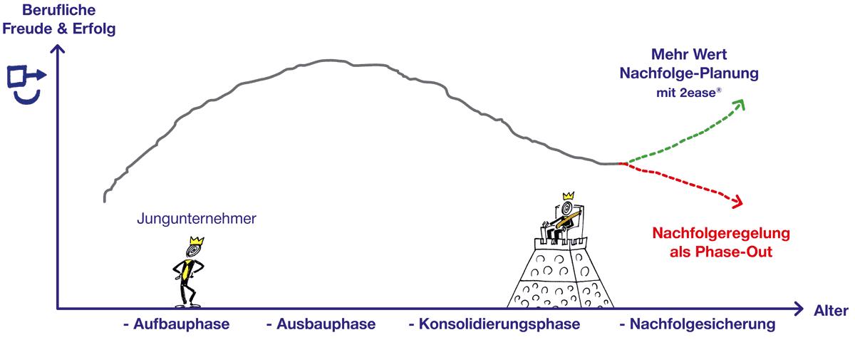 Nachfolgeregelung Nachfolgeplanung Nachfolgesicherung Diagramm