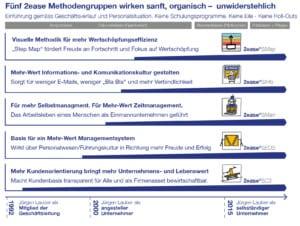Methodisches Management
