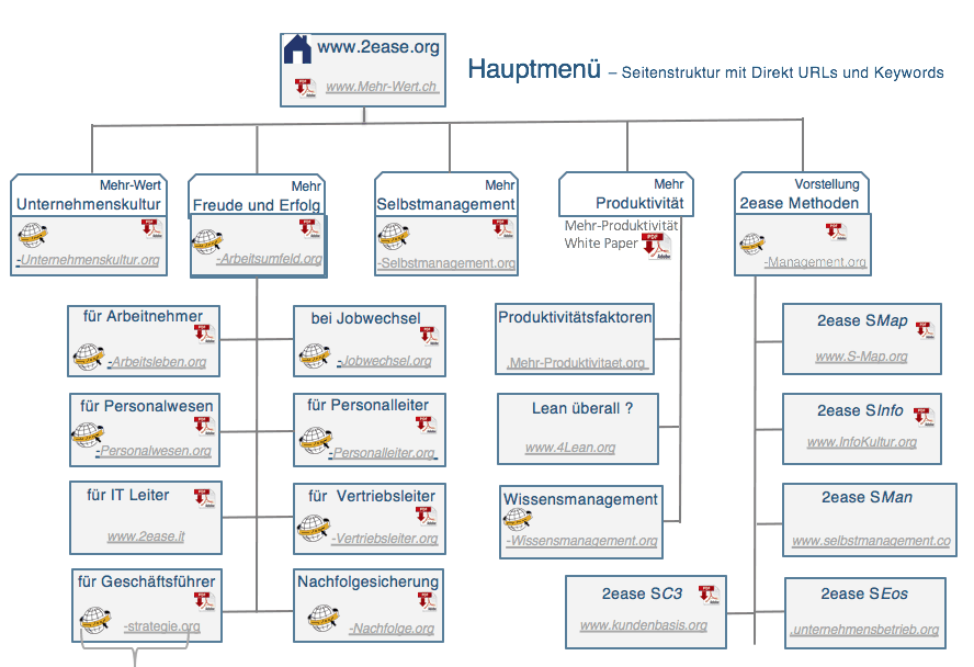 2ease-mehr-Lebenswert-sitemap