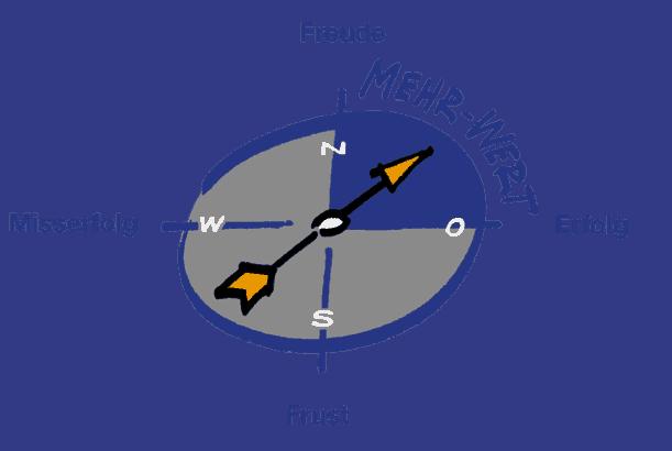 Kompass für Navigation zu mehr Lebenswert