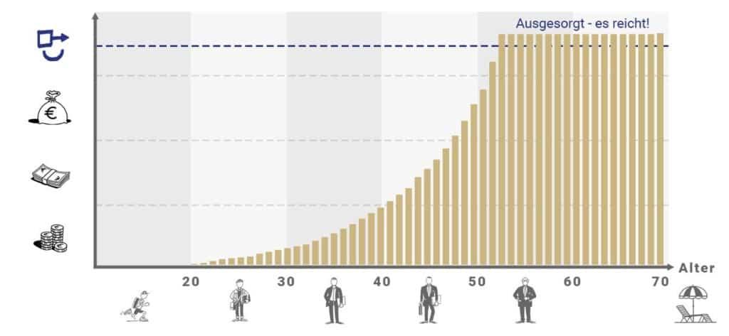 Finanziell erfolgreich werden Grafik