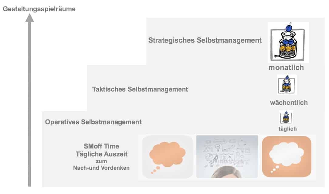 elbstmanagement Methoden Uebersicht