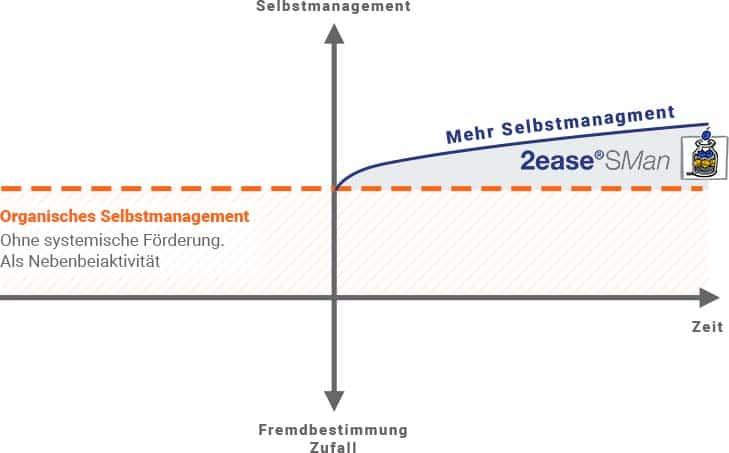 selbstmanagement kurs mehrwert sman