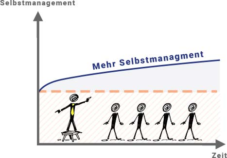 selbstmanagement kurs top management sman