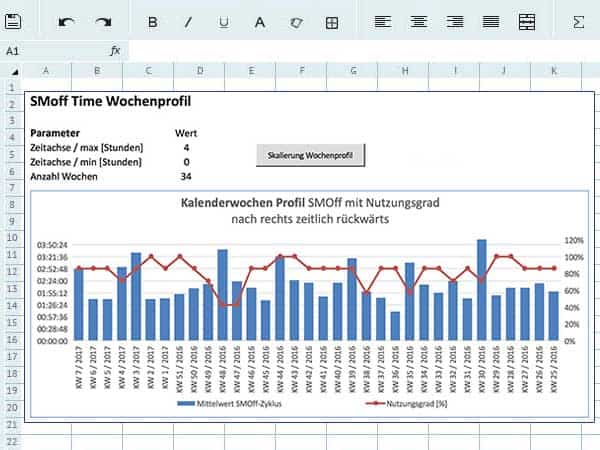 smoff app excel data