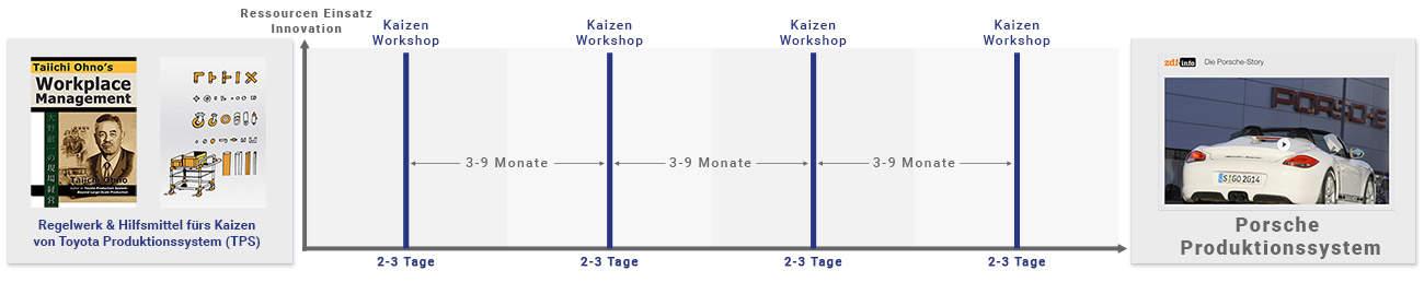 kaizen beispiel porsche workshop