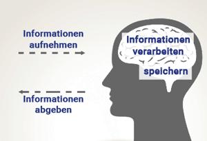 kaizen informations effizens