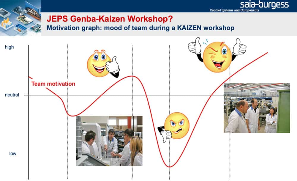 kaizen workshop emotionale dynamik