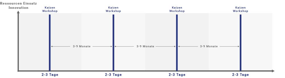2ease kaizen workshop intervall