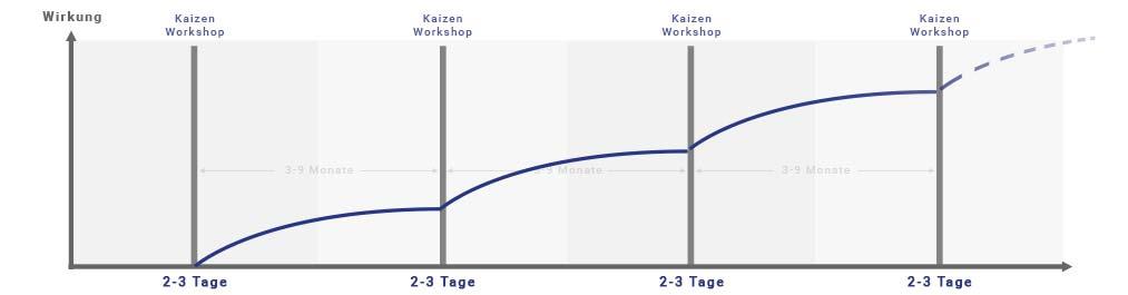2ease kaizen workshop wirkung
