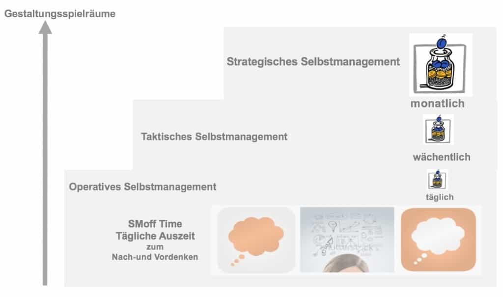 Selbstmanagement Stufen Grafik
