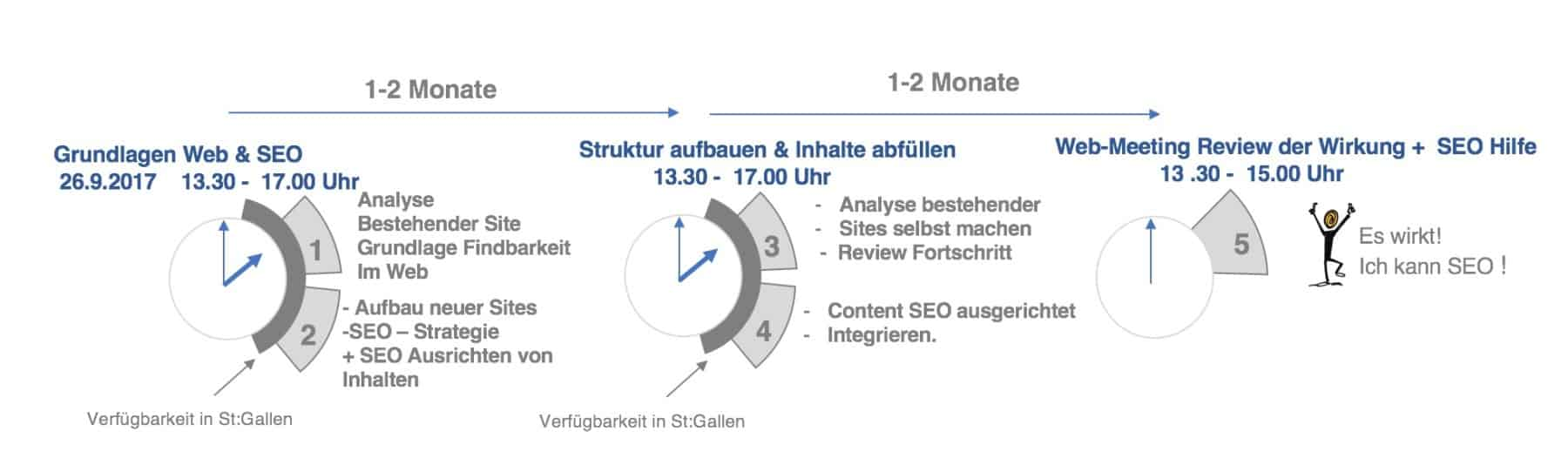 Website Relaunch SEO Workshop Programm