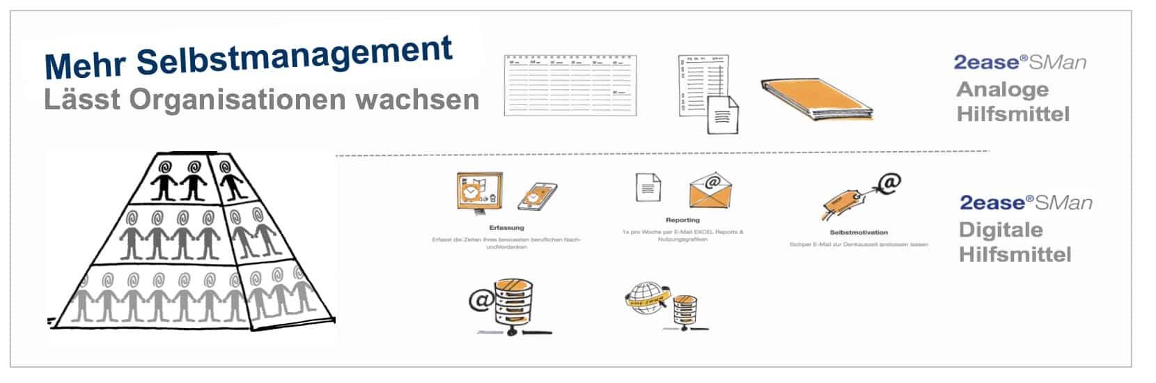 hilfe fr personalentwicklung massnahmen selbstmanagement - Personalentwicklungskonzept Beispiel