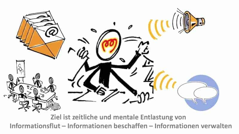 Ziel Informationsfluss Informationslogistik