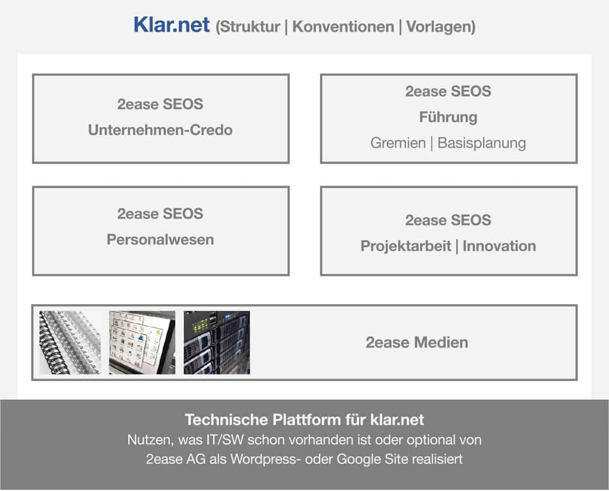 klar struktur net management system