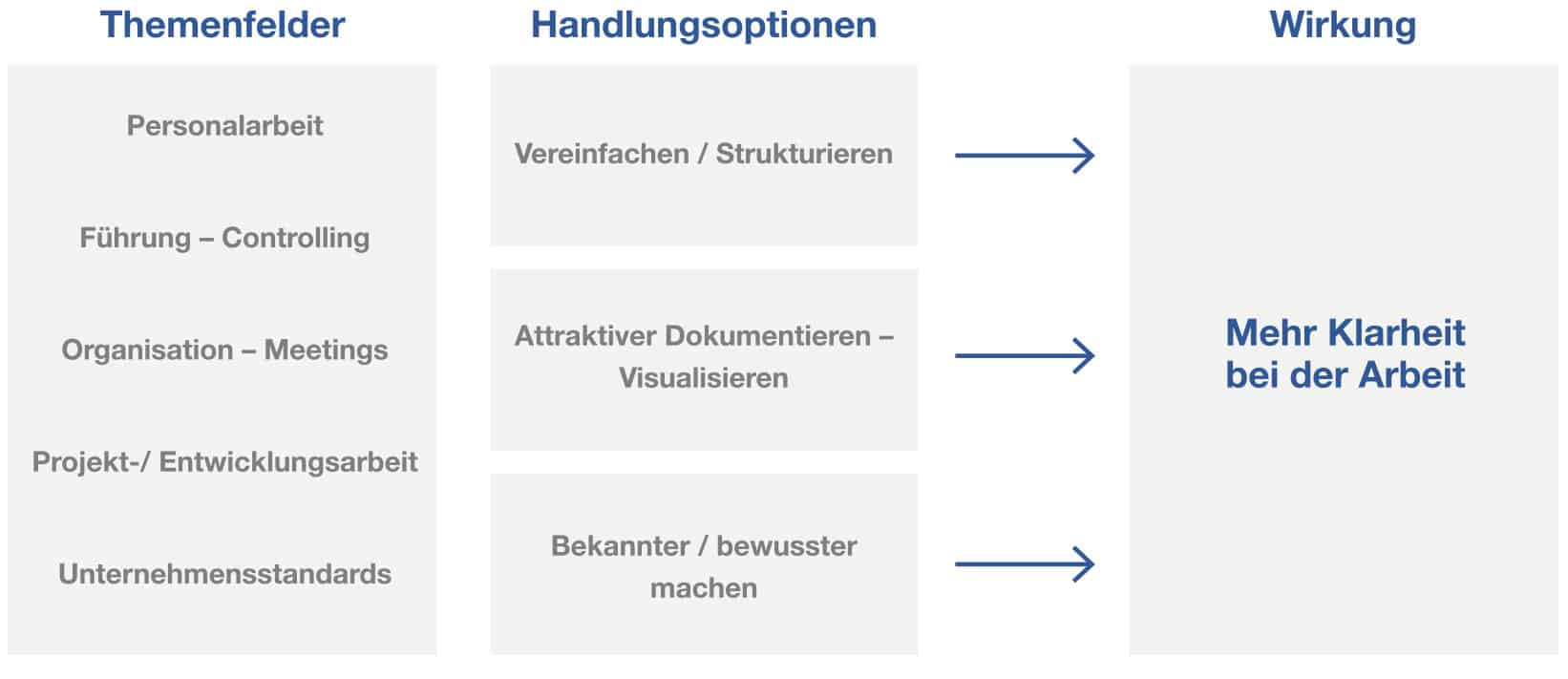 mehr klarheit management system