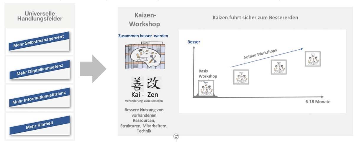 Kaizen Wirkungsprinzip 1118