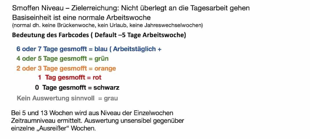 Definition Smoffen Farbniveau 1-2019