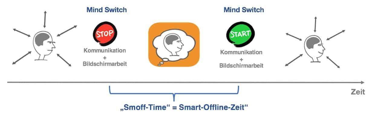 Smoffen Mind Switch 0119
