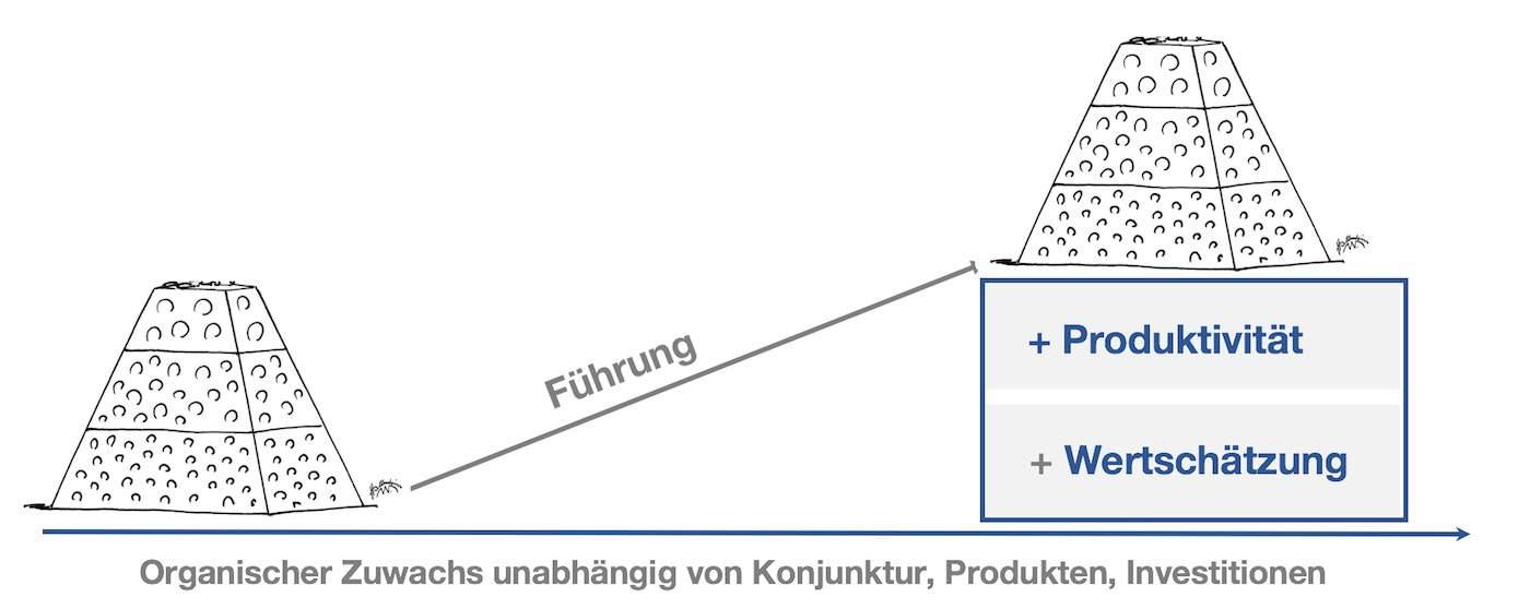 Mehr Produktivität Unternehmensführung 0219