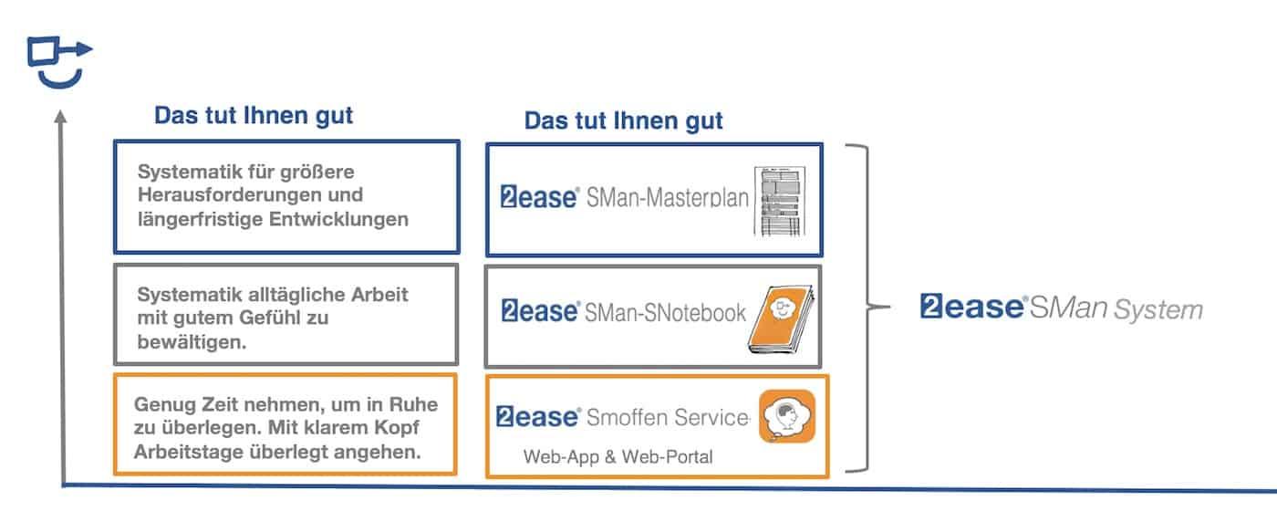 mart Selbstmanagement System Komponenten 0219