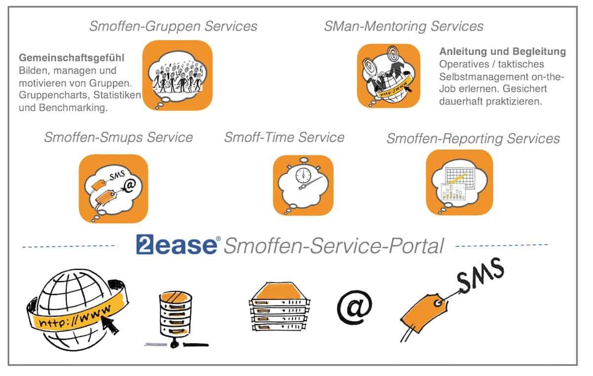Smoffen-Service-Vollprogramm
