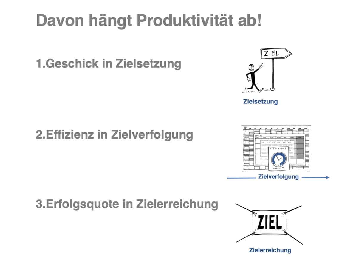 Produktivität und Ziele