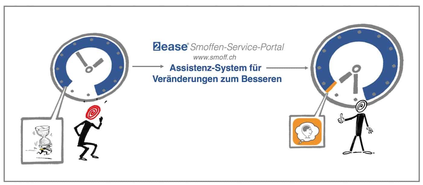 Smoffen-Assistenz-System