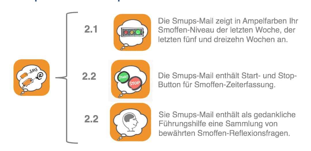 Smups Mail funktionen